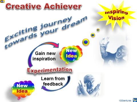 Creativw Achiever: hot to achieve your dream