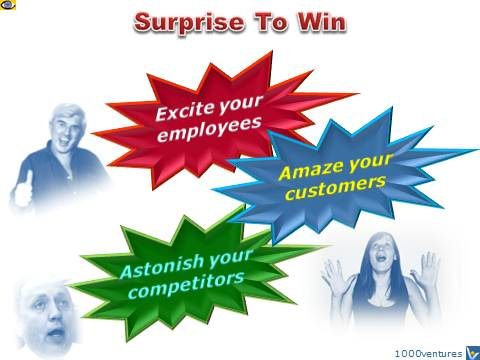 Create Breakthrough Innovation: Surprise To Win
