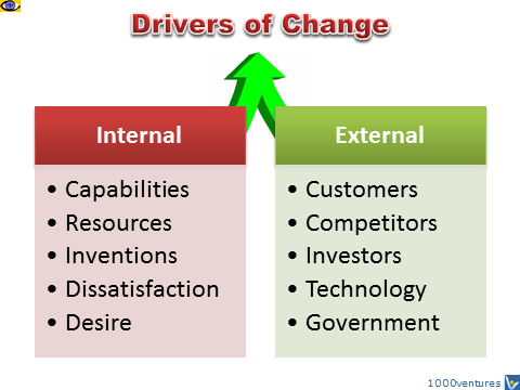 internal and external key drives for change Create the forces of change chart on chart paper and have the students different internal and external forces that shape the surface of the the answer key) have students complete the handout.
