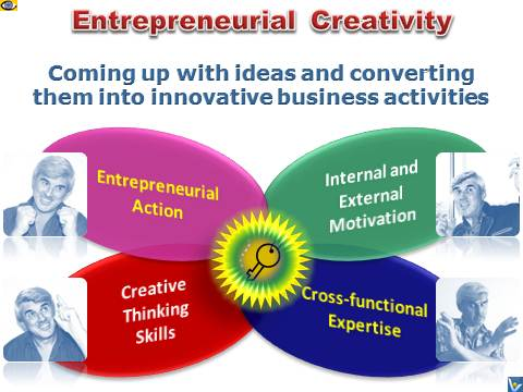 Entrepreneurial Creativity, how to create and implement business ideas