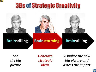 Innovative Thinking, Strategic Creativity, Brainstilling Brainstorming