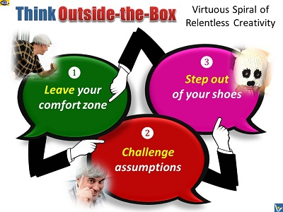 How to think outside the box, creativity tips