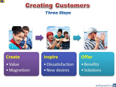 How To Create Customers