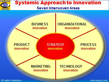 innovative approaches to corporate management Most innovative companies our annual the difference between management and leadership their effect on the corporate climate and each leadership style's.