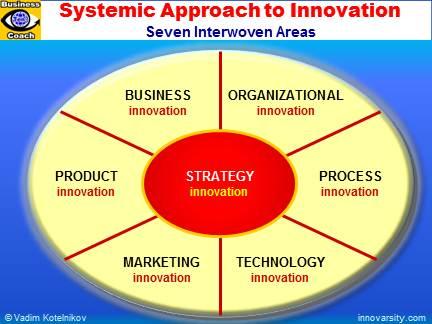 Organizational Theory – Apple