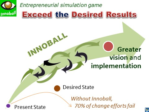 Innoball. Innovation Brainball, Innovation Football - how to succeed in radical innovation