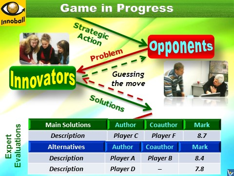 Innovation Brainball Innoball game processm innovators enemies moves