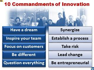 INNOVATION 10 Commandments, how to innovate rules, Vadim Kotelnikov, #innovation
