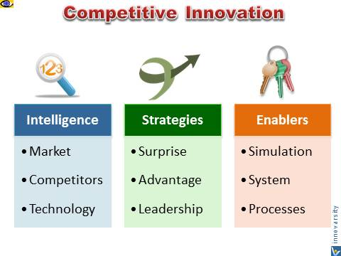 Competitive Innovation: Intelligence, Strategies, Enablers