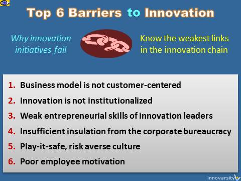 Innovation Failure Reasons: Top 6 Barriers To Innovation Success