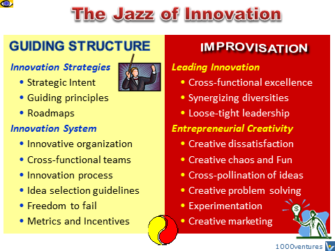 The Jazz of Innovation Project Management - Improvisation within a Guiding Structure