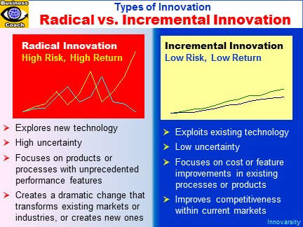 Radical vs. Incremental Innovation