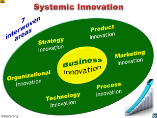 Systemic Innovation: 7 Intervowen Areas of Innovation: business, strategy, organisation, product, process, technology, marketing