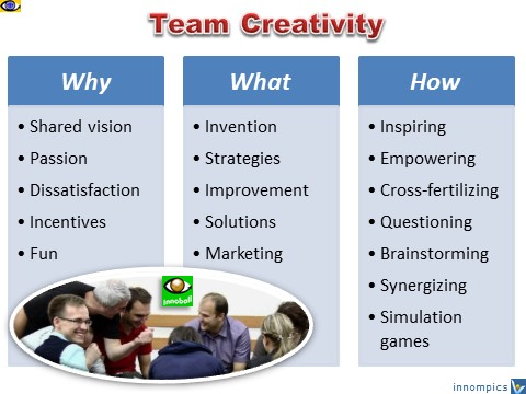 Team Creativity - why, what, how
