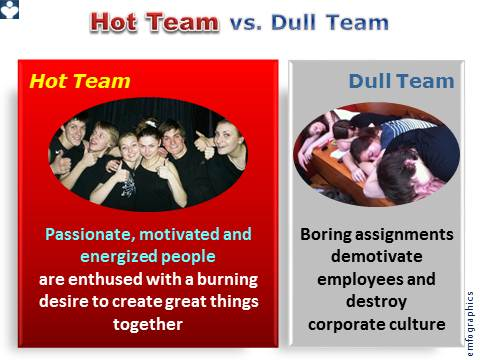Hot Team vs. Dull Team, Innovation Culture