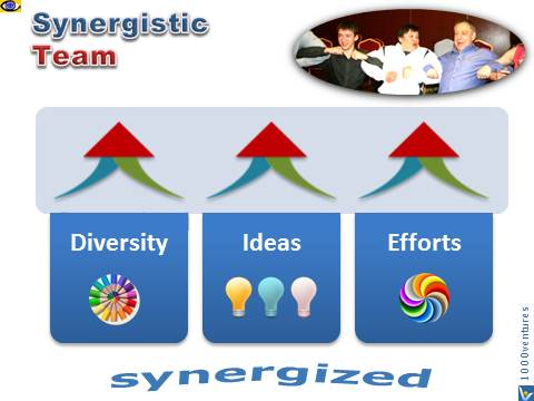 Synergistic Team